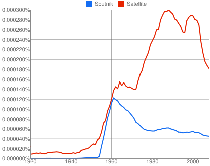 Books Ngram Viewer - Sputnik, Satellite