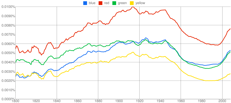 Books Ngram Viewer - Blue, Red, Green, Yellow